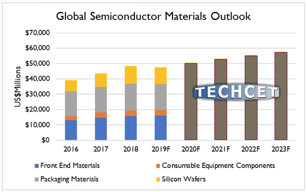 TECHCET-forecast-Global-Materials