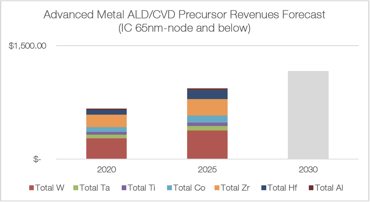 Advanced Metal ALD/CVD Precursor Revenues Forecast