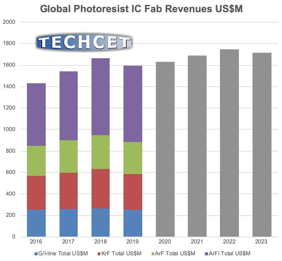 TECHCET-Resists-Graph