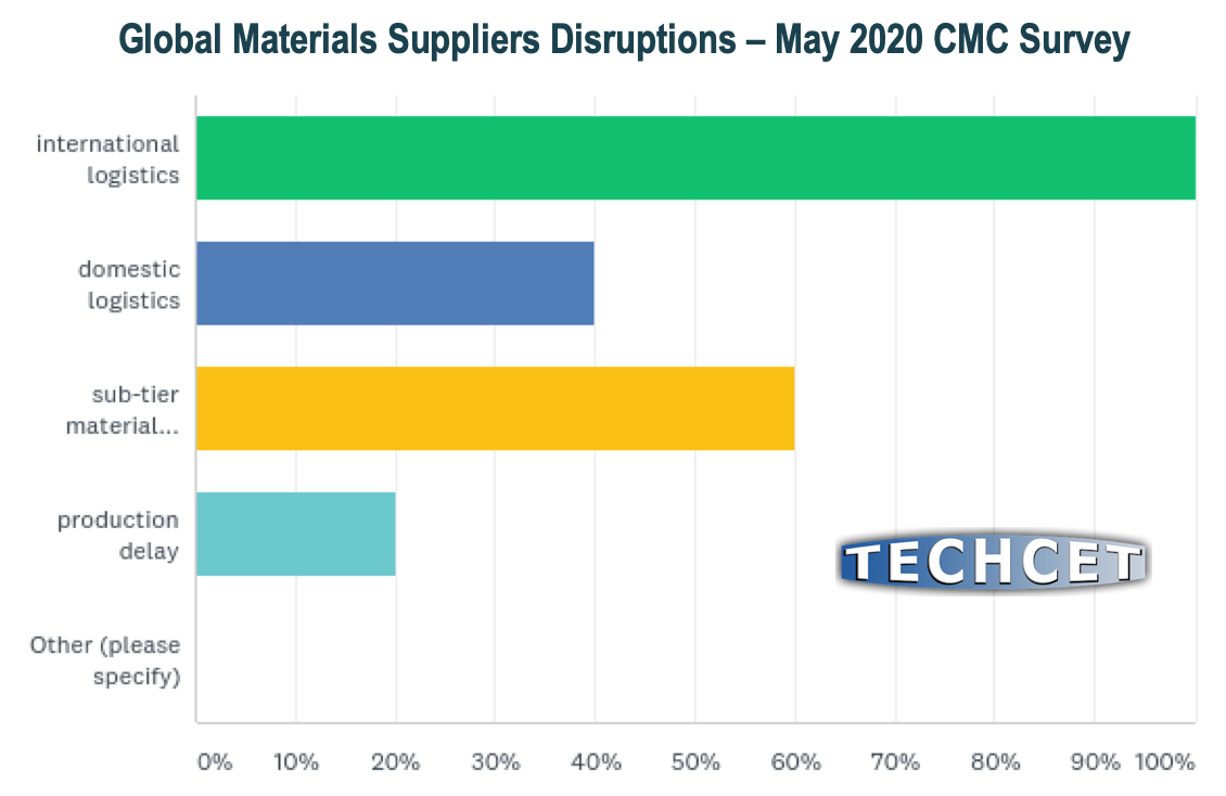 Suppliers-Disruptions-Survey