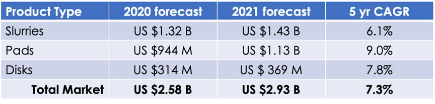 TECHCET_CMP-Materials-2020-2021_2021FEB