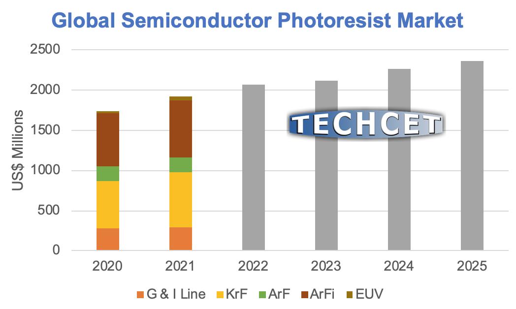 TECHCET_Resists_2020-2025_greylogo